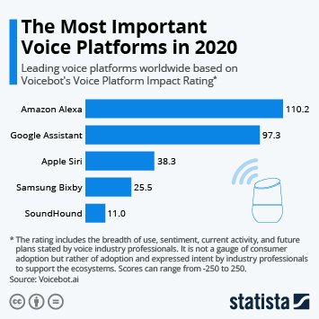 voice command infographic from Statista